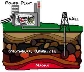 Geothermal Energy (Heat from the Earth)